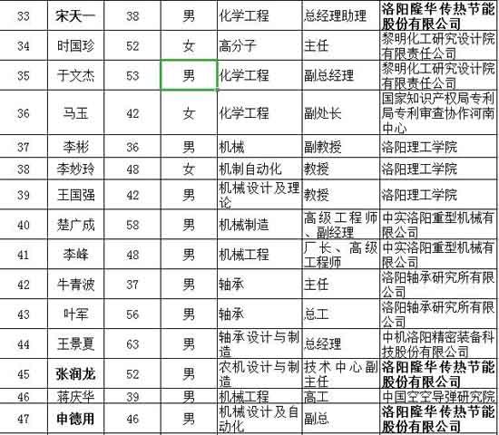 """公司三名技术""""大咖""""成功入选洛阳市知识产权咨询专家库名单"""